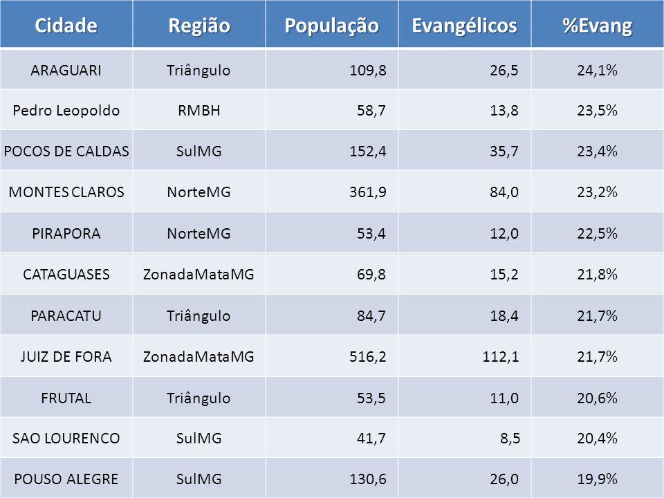 CidadeRegiãoPopulaçãoEvangélicos%Evang ARAGUARITriângulo 109,8 26,524,1% Pedro LeopoldoRMBH 58,7 13,823,5% POCOS DE CALDASSulMG 152,4 35,723,4% MONTES CLAROSNorteMG 361,9 84,023,2% PIRAPORANorteMG 53,4 12,022,5% CATAGUASESZonadaMataMG 69,8 15,221,8% PARACATUTriângulo 84,7 18,421,7% JUIZ DE FORAZonadaMataMG 516,2 112,121,7% FRUTALTriângulo 53,5 11,020,6% SAO LOURENCOSulMG 41,7 8,520,4% POUSO ALEGRESulMG 130,6 26,019,9%