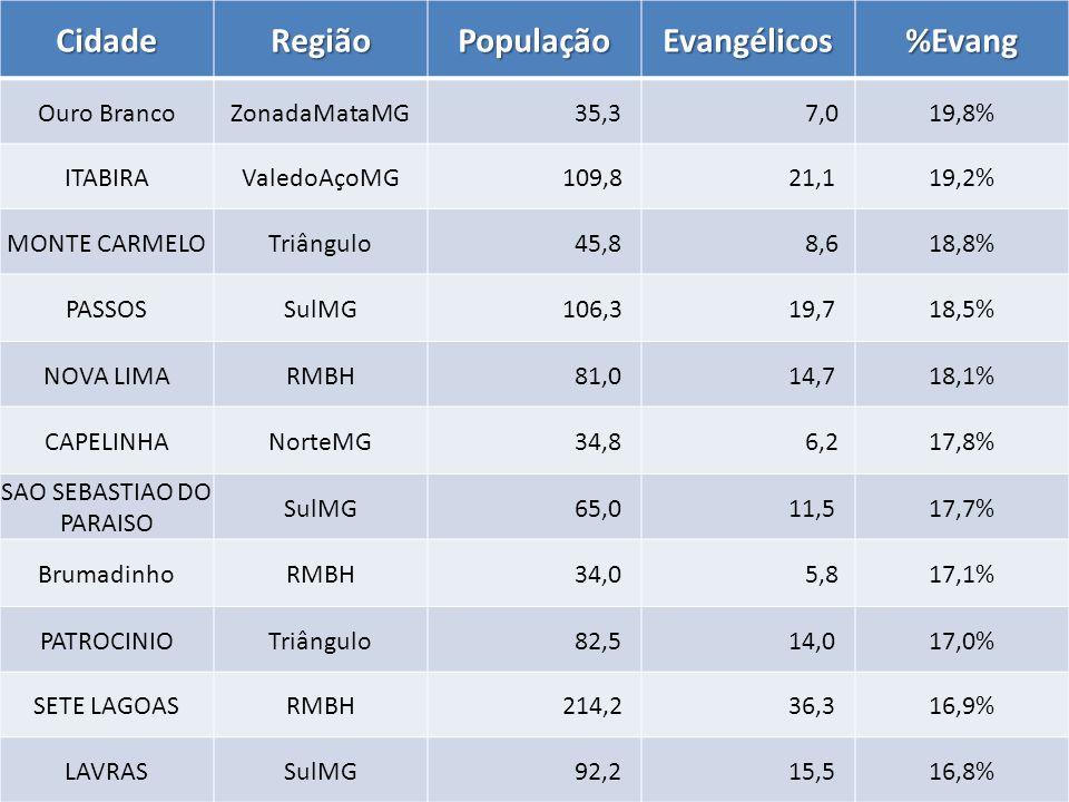 CidadeRegiãoPopulaçãoEvangélicos%Evang Ouro BrancoZonadaMataMG 35,3 7,019,8% ITABIRAValedoAçoMG 109,8 21,119,2% MONTE CARMELOTriângulo 45,8 8,618,8% PASSOSSulMG 106,3 19,718,5% NOVA LIMARMBH 81,0 14,718,1% CAPELINHANorteMG 34,8 6,217,8% SAO SEBASTIAO DO PARAISO SulMG 65,0 11,517,7% BrumadinhoRMBH 34,0 5,817,1% PATROCINIOTriângulo 82,5 14,017,0% SETE LAGOASRMBH 214,2 36,316,9% LAVRASSulMG 92,2 15,516,8%