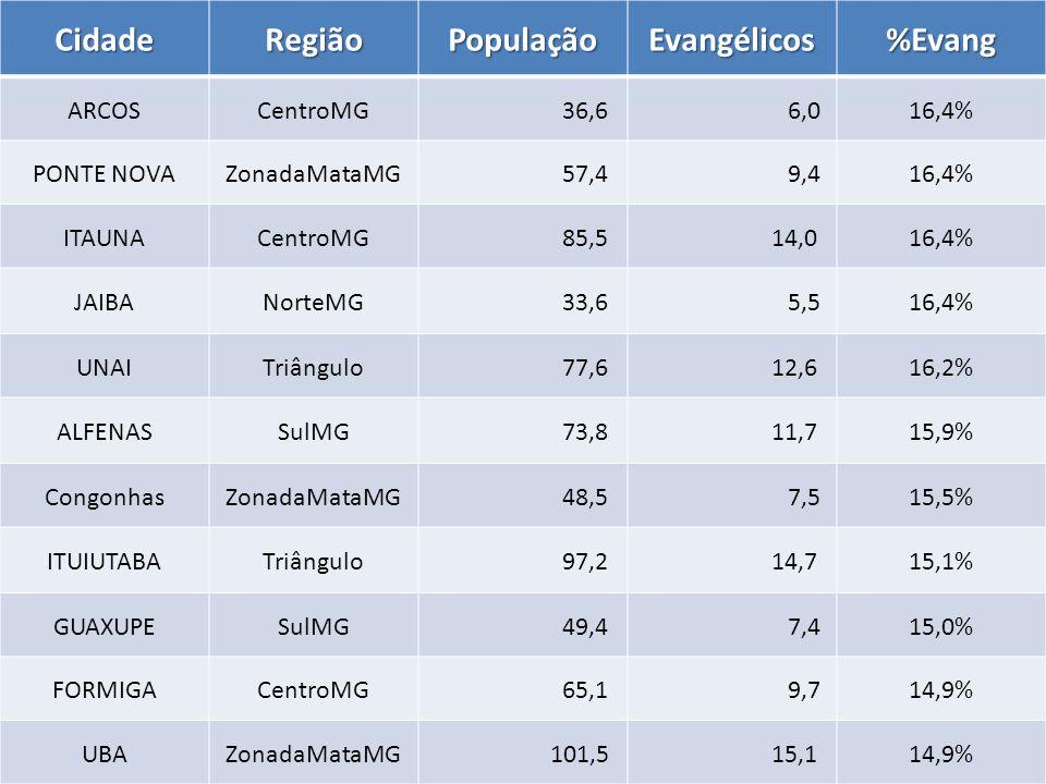 CidadeRegiãoPopulaçãoEvangélicos%Evang ARCOSCentroMG 36,6 6,016,4% PONTE NOVAZonadaMataMG 57,4 9,416,4% ITAUNACentroMG 85,5 14,016,4% JAIBANorteMG 33,6 5,516,4% UNAITriângulo 77,6 12,616,2% ALFENASSulMG 73,8 11,715,9% CongonhasZonadaMataMG 48,5 7,515,5% ITUIUTABATriângulo 97,2 14,715,1% GUAXUPESulMG 49,4 7,415,0% FORMIGACentroMG 65,1 9,714,9% UBAZonadaMataMG 101,5 15,114,9%