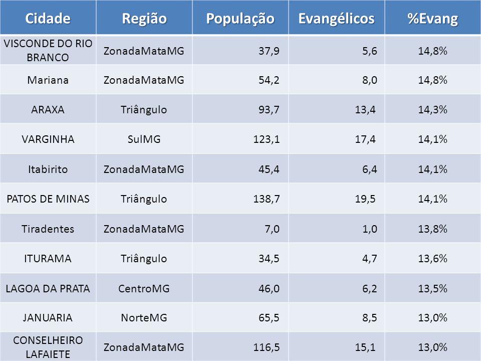 CidadeRegiãoPopulaçãoEvangélicos%Evang VISCONDE DO RIO BRANCO ZonadaMataMG 37,9 5,614,8% MarianaZonadaMataMG 54,2 8,014,8% ARAXATriângulo 93,7 13,414,3% VARGINHASulMG 123,1 17,414,1% ItabiritoZonadaMataMG 45,4 6,414,1% PATOS DE MINASTriângulo 138,7 19,514,1% TiradentesZonadaMataMG 7,0 1,013,8% ITURAMATriângulo 34,5 4,713,6% LAGOA DA PRATACentroMG 46,0 6,213,5% JANUARIANorteMG 65,5 8,513,0% CONSELHEIRO LAFAIETE ZonadaMataMG 116,5 15,113,0%