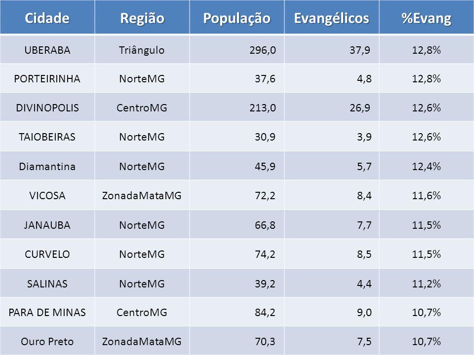 CidadeRegiãoPopulaçãoEvangélicos%Evang UBERABATriângulo 296,0 37,912,8% PORTEIRINHANorteMG 37,6 4,812,8% DIVINOPOLISCentroMG 213,0 26,912,6% TAIOBEIRASNorteMG 30,9 3,912,6% DiamantinaNorteMG 45,9 5,712,4% VICOSAZonadaMataMG 72,2 8,411,6% JANAUBANorteMG 66,8 7,711,5% CURVELONorteMG 74,2 8,511,5% SALINASNorteMG 39,2 4,411,2% PARA DE MINASCentroMG 84,2 9,010,7% Ouro PretoZonadaMataMG 70,3 7,510,7%