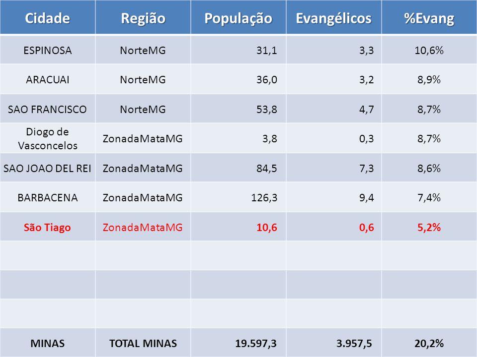 CidadeRegiãoPopulaçãoEvangélicos%Evang ESPINOSANorteMG 31,1 3,310,6% ARACUAINorteMG 36,0 3,28,9% SAO FRANCISCONorteMG 53,8 4,78,7% Diogo de Vasconcelos ZonadaMataMG 3,8 0,38,7% SAO JOAO DEL REIZonadaMataMG 84,5 7,38,6% BARBACENAZonadaMataMG 126,3 9,47,4% São TiagoZonadaMataMG 10,6 0,65,2% MINASTOTAL MINAS 19.597,3 3.957,520,2%