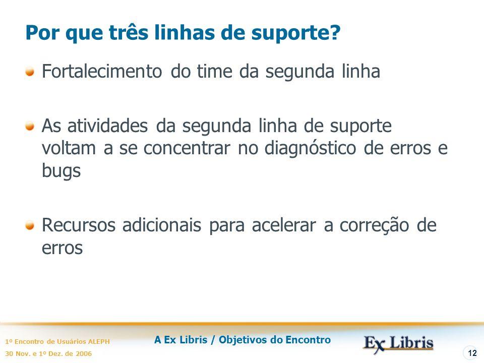 A Ex Libris / Objetivos do Encontro 1º Encontro de Usuários ALEPH 30 Nov. e 1º Dez. de 2006 12 Por que três linhas de suporte? Fortalecimento do time