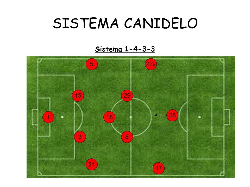 SISTEMA CANIDELO Sistema 1-4-3-3 1 5 3 15 28 27 c 29 17 8 18 21
