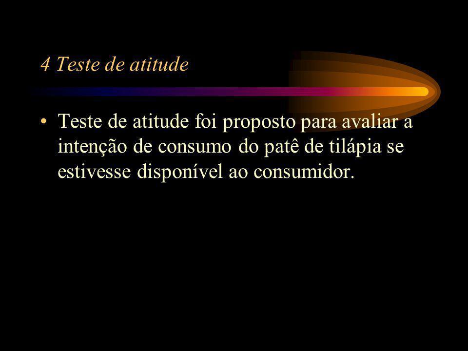 4 Teste de atitude Teste de atitude foi proposto para avaliar a intenção de consumo do patê de tilápia se estivesse disponível ao consumidor.