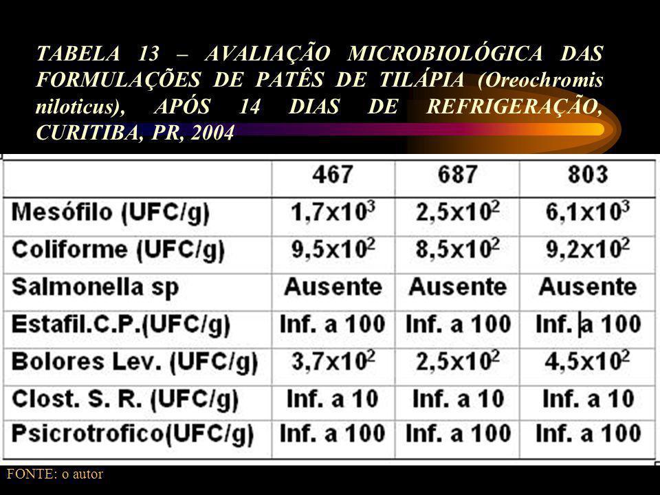 TABELA 13 – AVALIAÇÃO MICROBIOLÓGICA DAS FORMULAÇÕES DE PATÊS DE TILÁPIA (Oreochromis niloticus), APÓS 14 DIAS DE REFRIGERAÇÃO, CURITIBA, PR, 2004 FONTE: o autor
