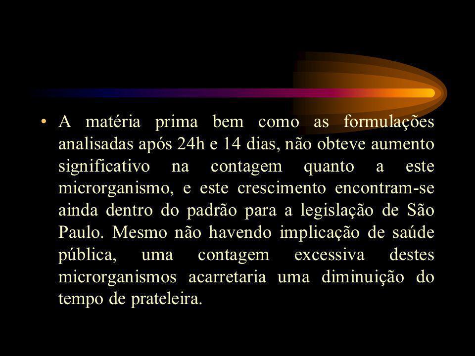 A matéria prima bem como as formulações analisadas após 24h e 14 dias, não obteve aumento significativo na contagem quanto a este microrganismo, e este crescimento encontram-se ainda dentro do padrão para a legislação de São Paulo.