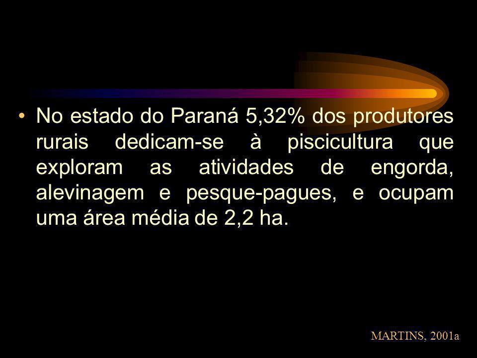 No estado do Paraná 5,32% dos produtores rurais dedicam-se à piscicultura que exploram as atividades de engorda, alevinagem e pesque-pagues, e ocupam uma área média de 2,2 ha.