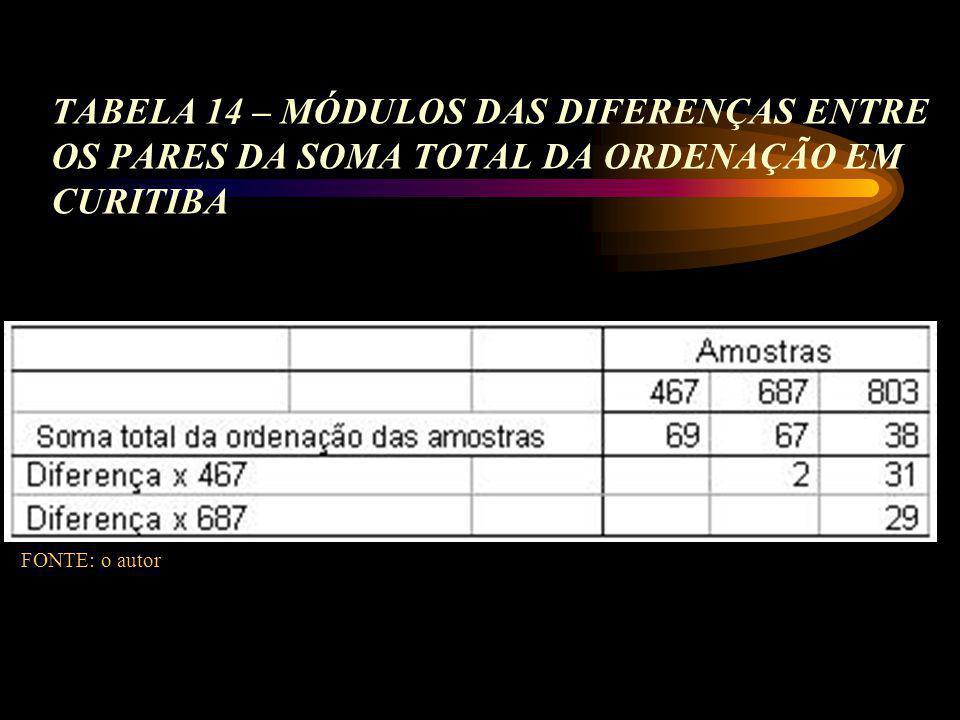 TABELA 14 – MÓDULOS DAS DIFERENÇAS ENTRE OS PARES DA SOMA TOTAL DA ORDENAÇÃO EM CURITIBA FONTE: o autor
