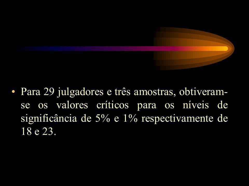 Para 29 julgadores e três amostras, obtiveram- se os valores críticos para os níveis de significância de 5% e 1% respectivamente de 18 e 23.