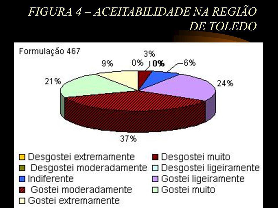 FIGURA 4 – ACEITABILIDADE NA REGIÃO DE TOLEDO