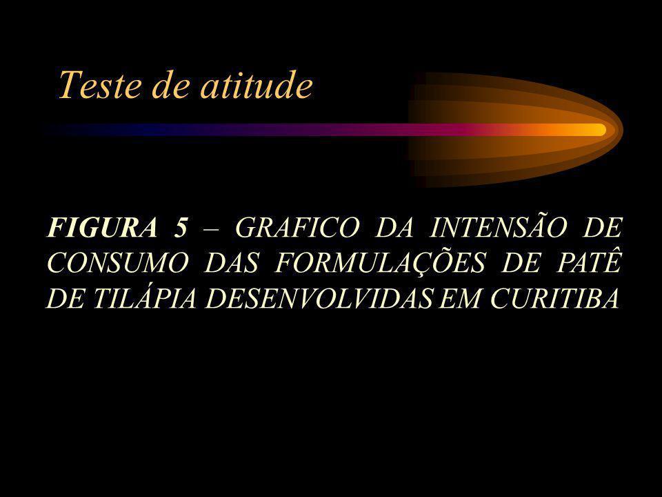 Teste de atitude FIGURA 5 – GRAFICO DA INTENSÃO DE CONSUMO DAS FORMULAÇÕES DE PATÊ DE TILÁPIA DESENVOLVIDAS EM CURITIBA