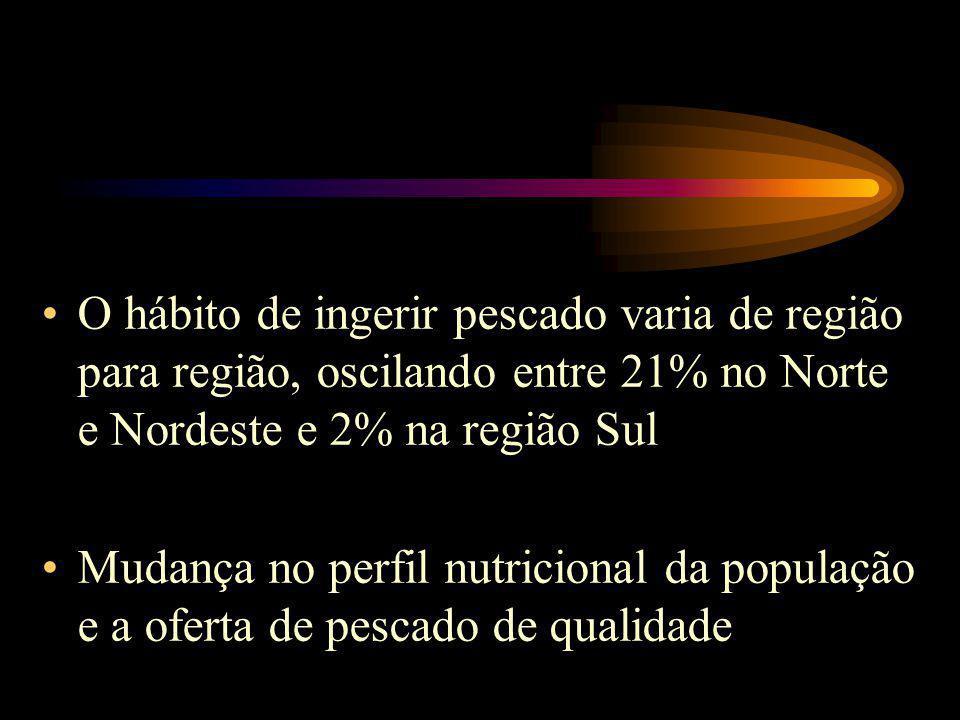 O hábito de ingerir pescado varia de região para região, oscilando entre 21% no Norte e Nordeste e 2% na região Sul Mudança no perfil nutricional da população e a oferta de pescado de qualidade