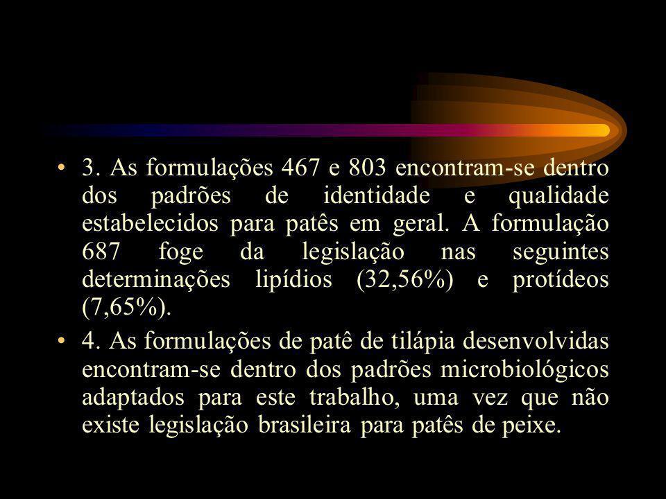 3. As formulações 467 e 803 encontram-se dentro dos padrões de identidade e qualidade estabelecidos para patês em geral. A formulação 687 foge da legi