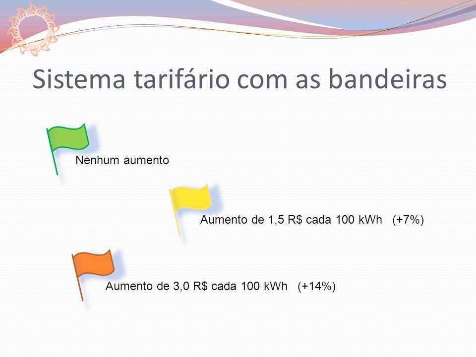 Sistema tarifário com as bandeiras Aumento de 1,5 R$ cada 100 kWh (+7%) Nenhum aumento Aumento de 3,0 R$ cada 100 kWh (+14%)