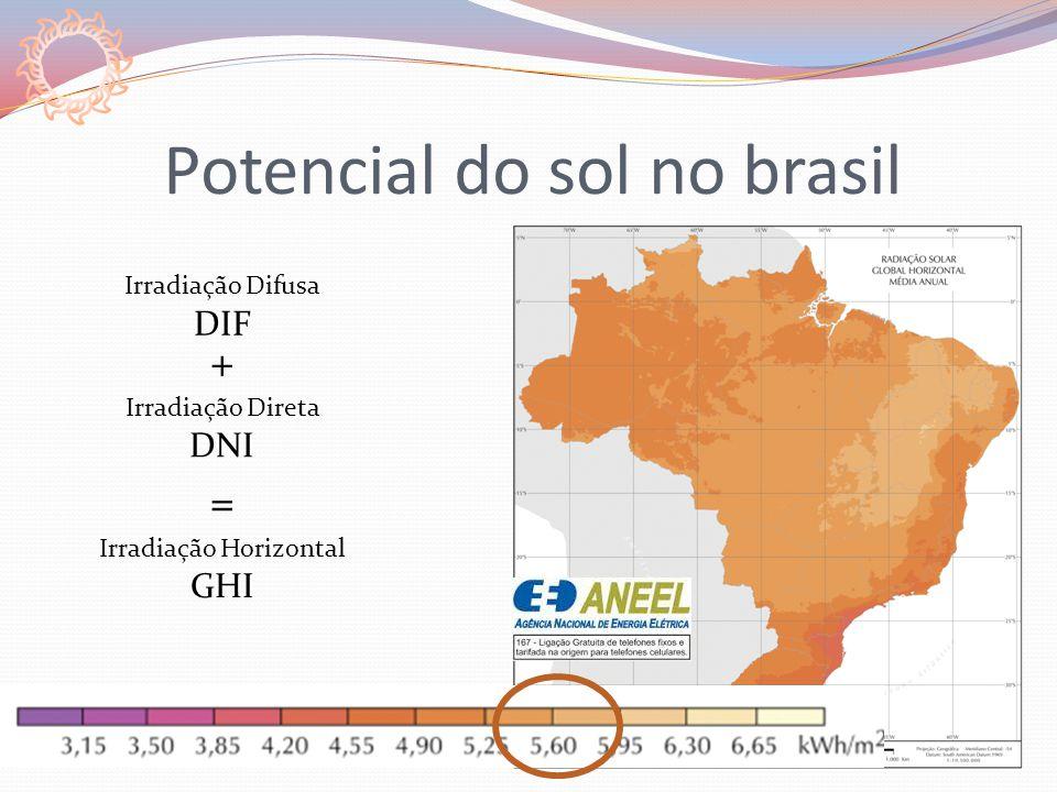 Potencial do sol no brasil Irradiação Difusa DIF Irradiação Direta DNI Irradiação Horizontal GHI + =