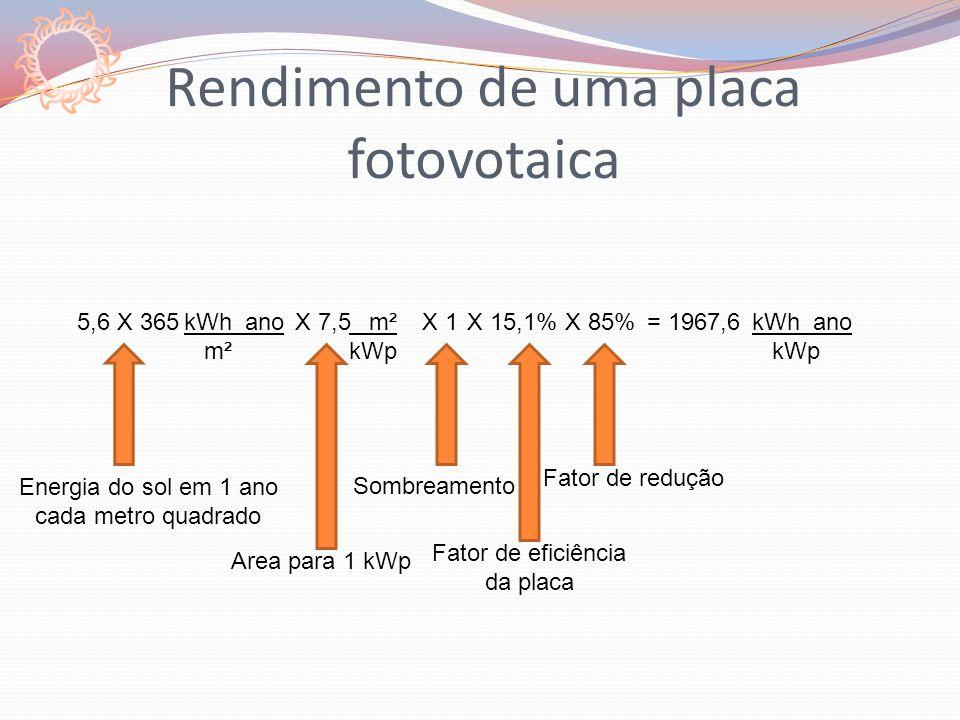Rendimento de uma placa fotovotaica 5,6 X 365X 7,5kWh ano m² = 1967,6 m² kWp X 1X 15,1%X 85%kWh ano kWp Energia do sol em 1 ano cada metro quadrado Area para 1 kWp Sombreamento Fator de eficiência da placa Fator de redução