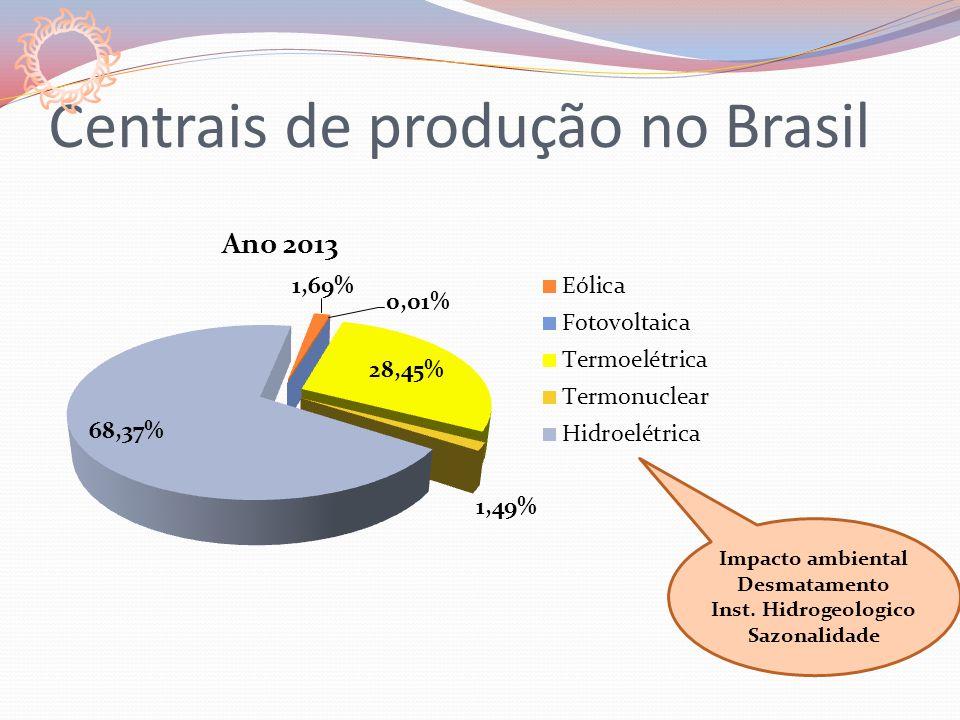 Centrais de produção no Brasil Impacto ambiental Desmatamento Inst. Hidrogeologico Sazonalidade