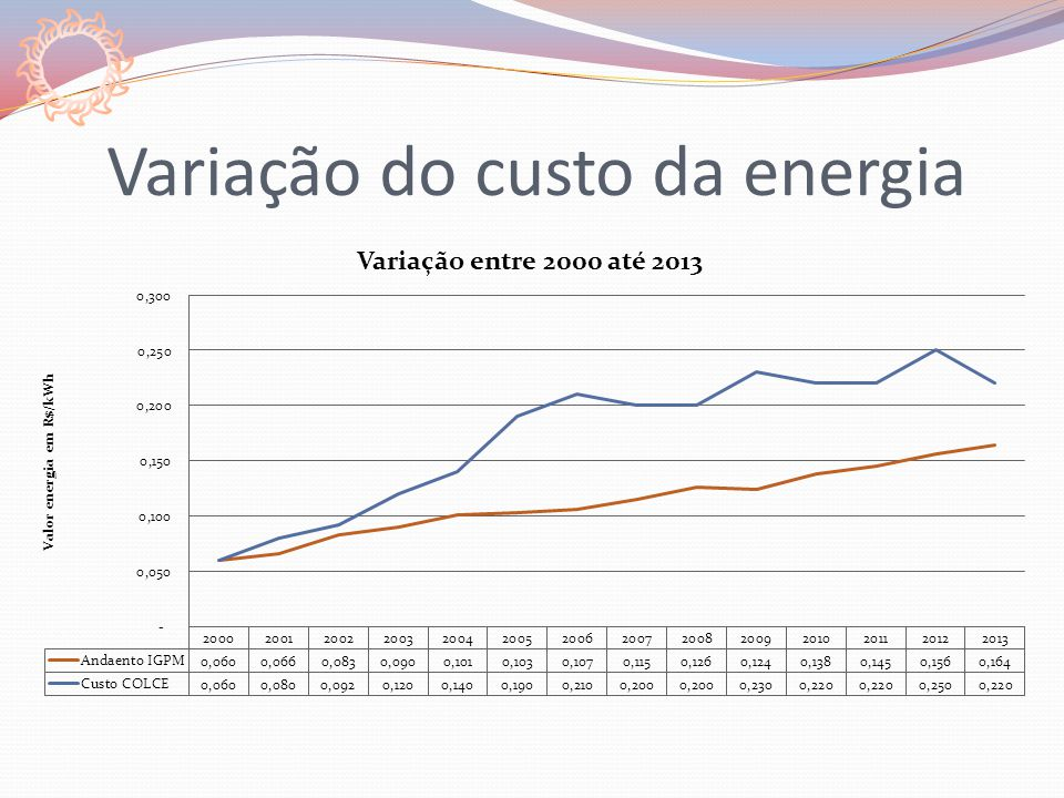 Variação do custo da energia