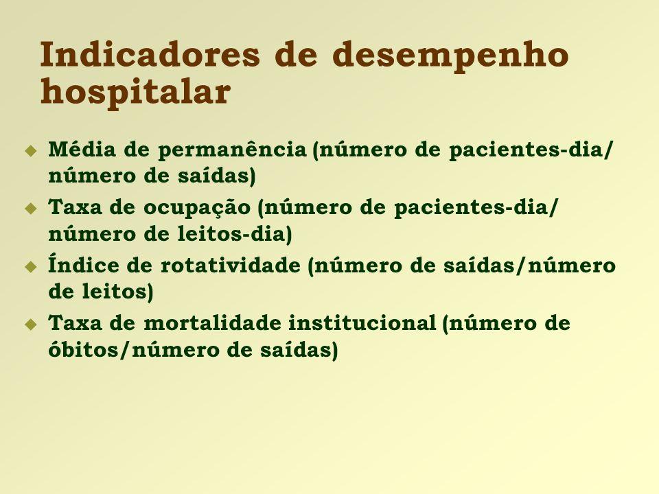 Indicadores de desempenho hospitalar  Média de permanência (número de pacientes-dia/ número de saídas)  Taxa de ocupação (número de pacientes-dia/ n