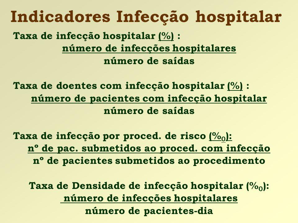 Indicadores Infecção hospitalar Taxa de infecção hospitalar (%) : número de infecções hospitalares número de saídas Taxa de doentes com infecção hospi