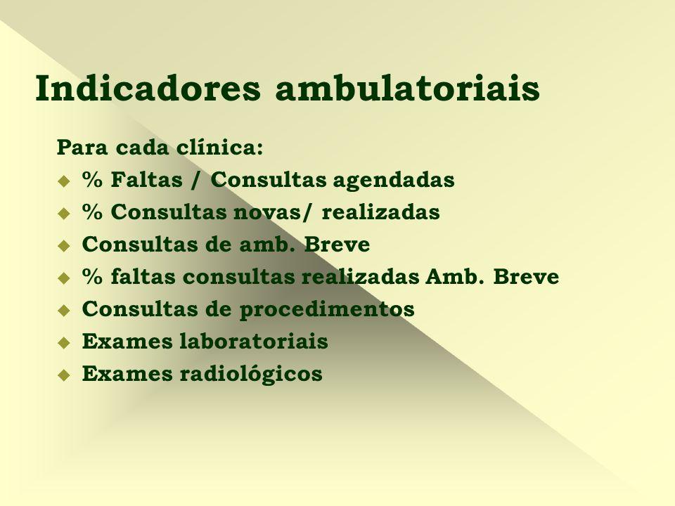Indicadores ambulatoriais Para cada clínica:  % Faltas / Consultas agendadas  % Consultas novas/ realizadas  Consultas de amb. Breve  % faltas con