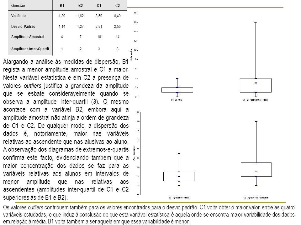 QuestãoB1B2C1C2 Variância 1,301,628,506,49 Desvio-Padrão 1,141,272,912,55 Amplitude Amostral 471614 Amplitude Inter-Quartil 1233 Alargando a análise às medidas de dispersão, B1 regista a menor amplitude amostral e C1 a maior.