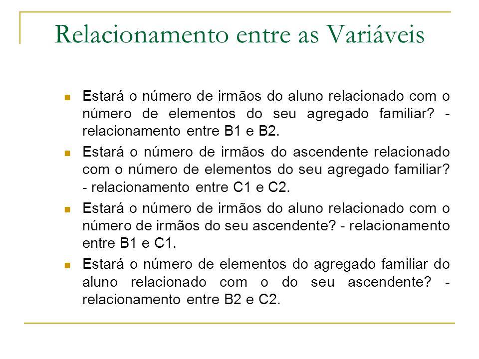 Relacionamento entre as Variáveis Estará o número de irmãos do aluno relacionado com o número de elementos do seu agregado familiar.