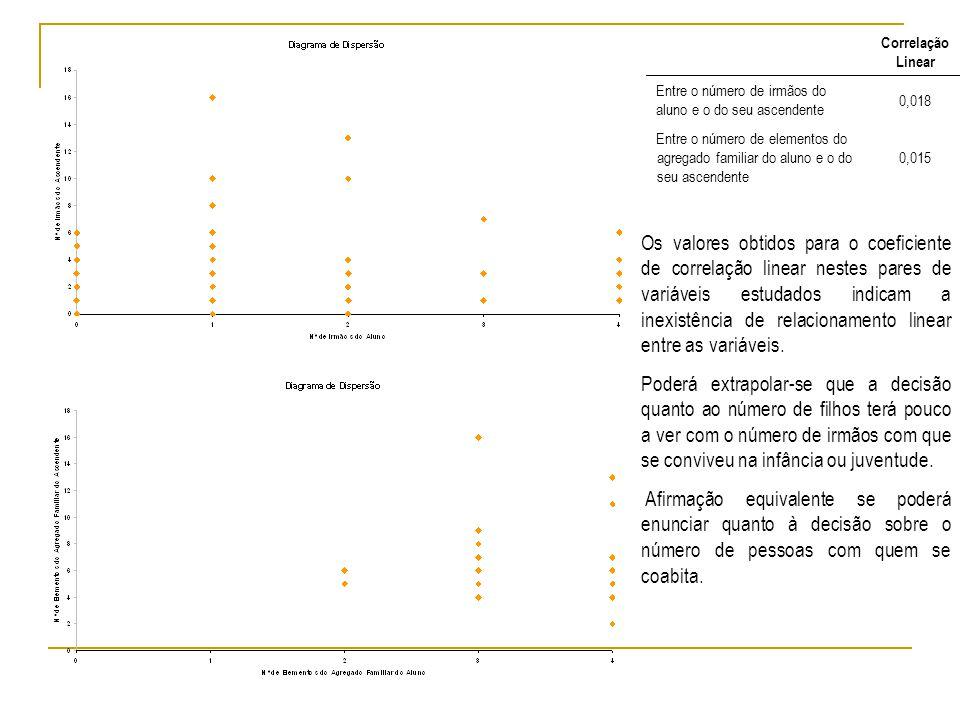Correlação Linear Entre o número de irmãos do aluno e o do seu ascendente 0,018 Entre o número de elementos do agregado familiar do aluno e o do seu ascendente 0,015 Os valores obtidos para o coeficiente de correlação linear nestes pares de variáveis estudados indicam a inexistência de relacionamento linear entre as variáveis.