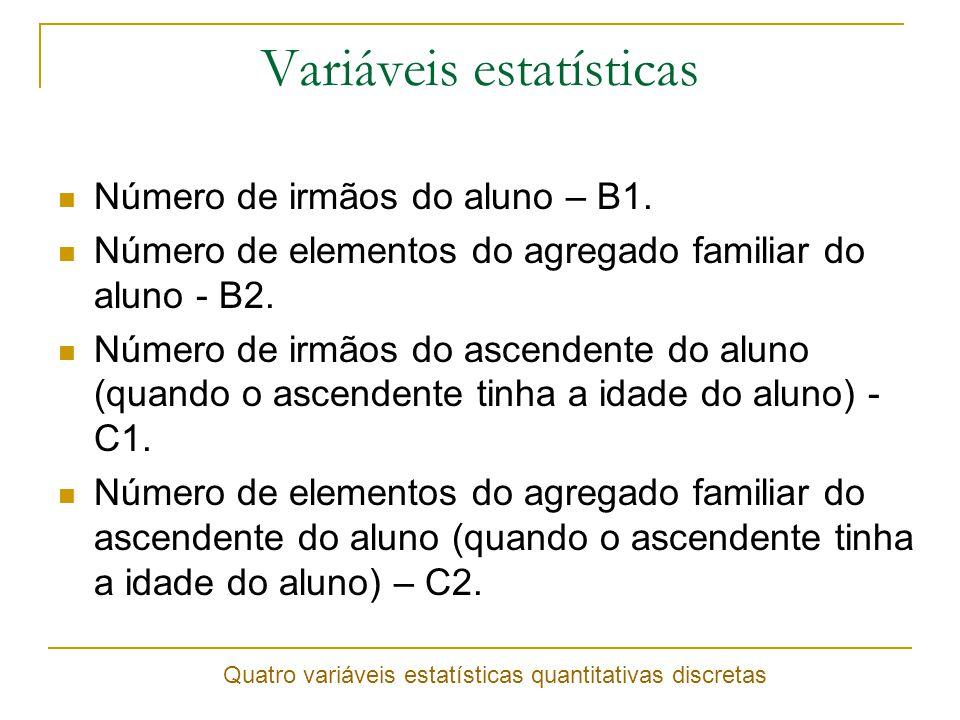 Variáveis estatísticas Número de irmãos do aluno – B1.