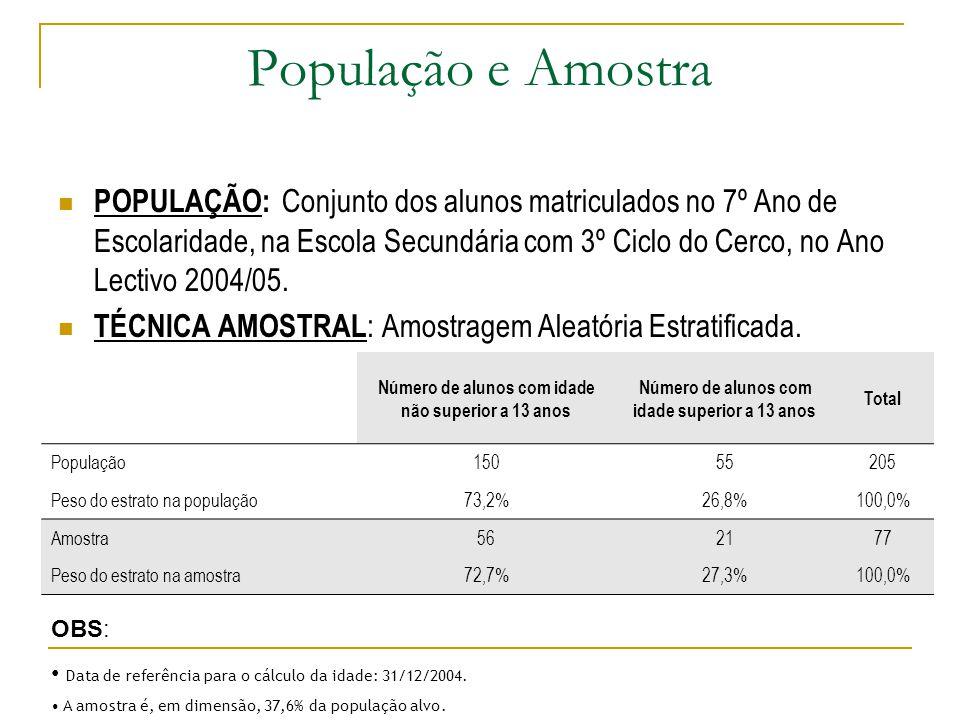 População e Amostra POPULAÇÃO: Conjunto dos alunos matriculados no 7º Ano de Escolaridade, na Escola Secundária com 3º Ciclo do Cerco, no Ano Lectivo 2004/05.