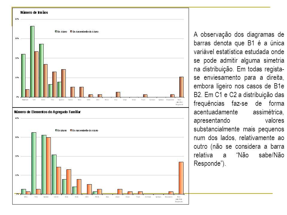 A observação dos diagramas de barras denota que B1 é a única variável estatística estudada onde se pode admitir alguma simetria na distribuição.