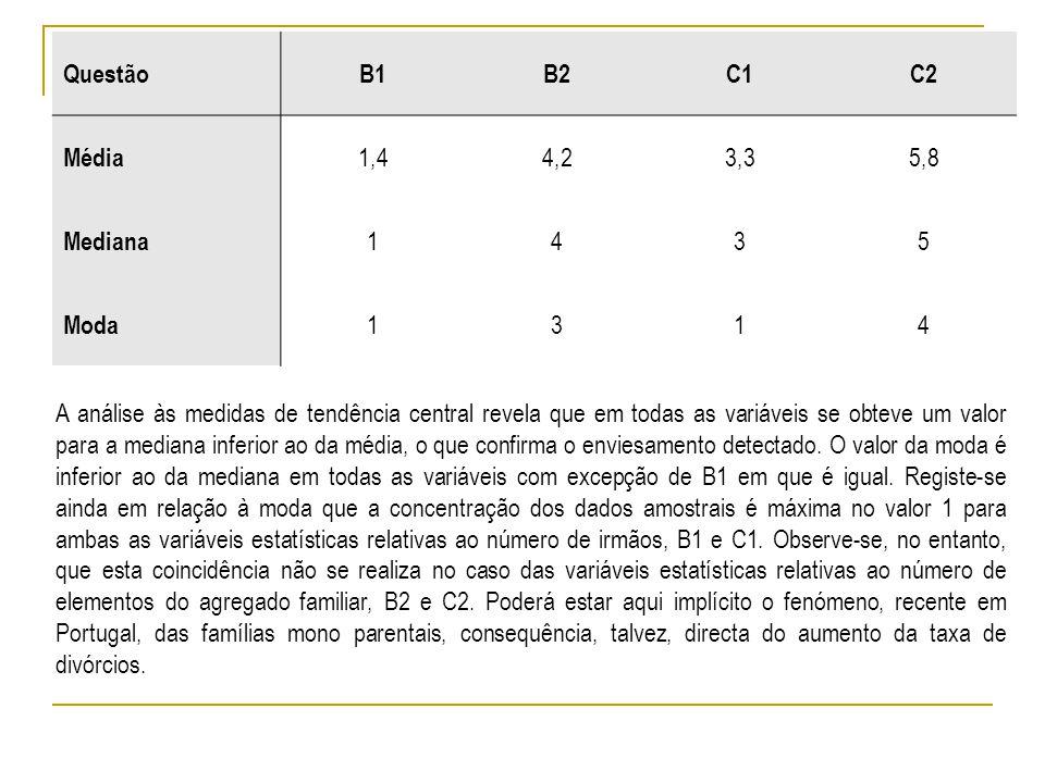 QuestãoB1B2C1C2 Média 1,44,23,35,8 Mediana 1435 Moda 1314 A análise às medidas de tendência central revela que em todas as variáveis se obteve um valor para a mediana inferior ao da média, o que confirma o enviesamento detectado.