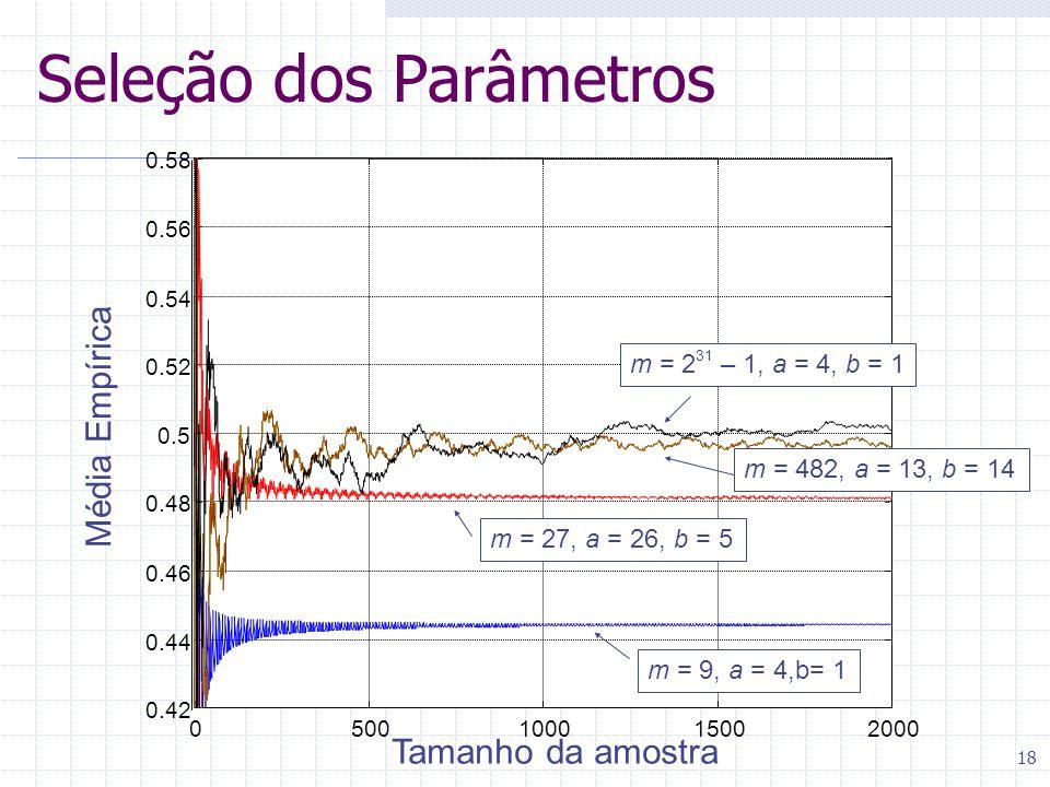 18 0500100015002000 0.42 0.44 0.46 0.48 0.5 0.52 0.54 0.56 0.58 Média Empírica Tamanho da amostra m = 9, a = 4,b= 1 m = 27, a = 26, b = 5 m = 482, a = 13, b = 14 m = 2 31 – 1, a = 4, b = 1 Seleção dos Parâmetros