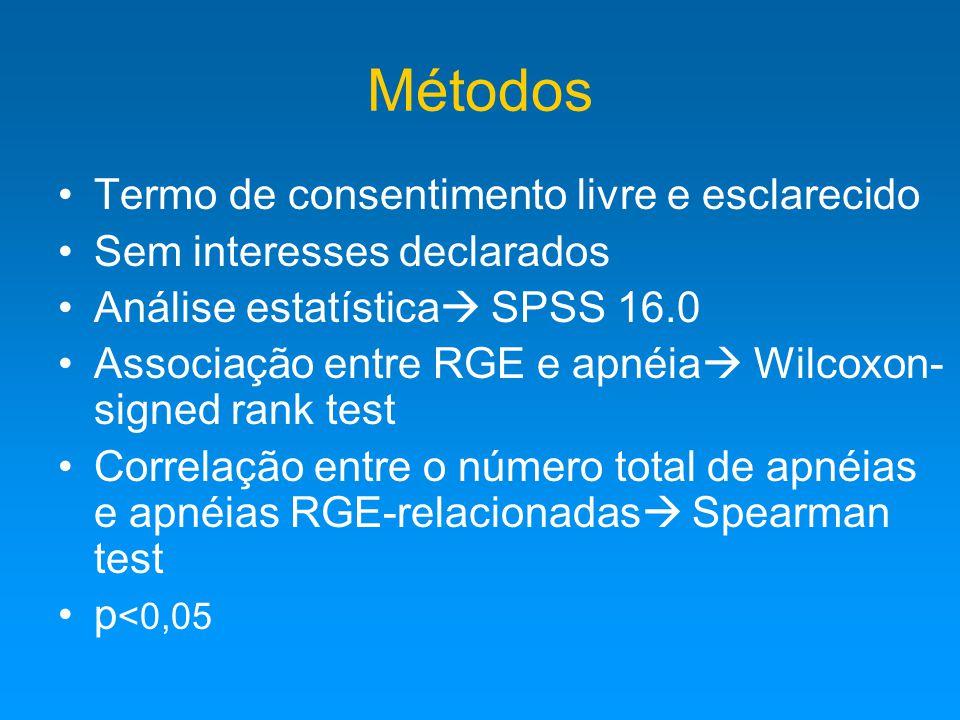 Métodos Termo de consentimento livre e esclarecido Sem interesses declarados Análise estatística  SPSS 16.0 Associação entre RGE e apnéia  Wilcoxon- signed rank test Correlação entre o número total de apnéias e apnéias RGE-relacionadas  Spearman test p <0,05
