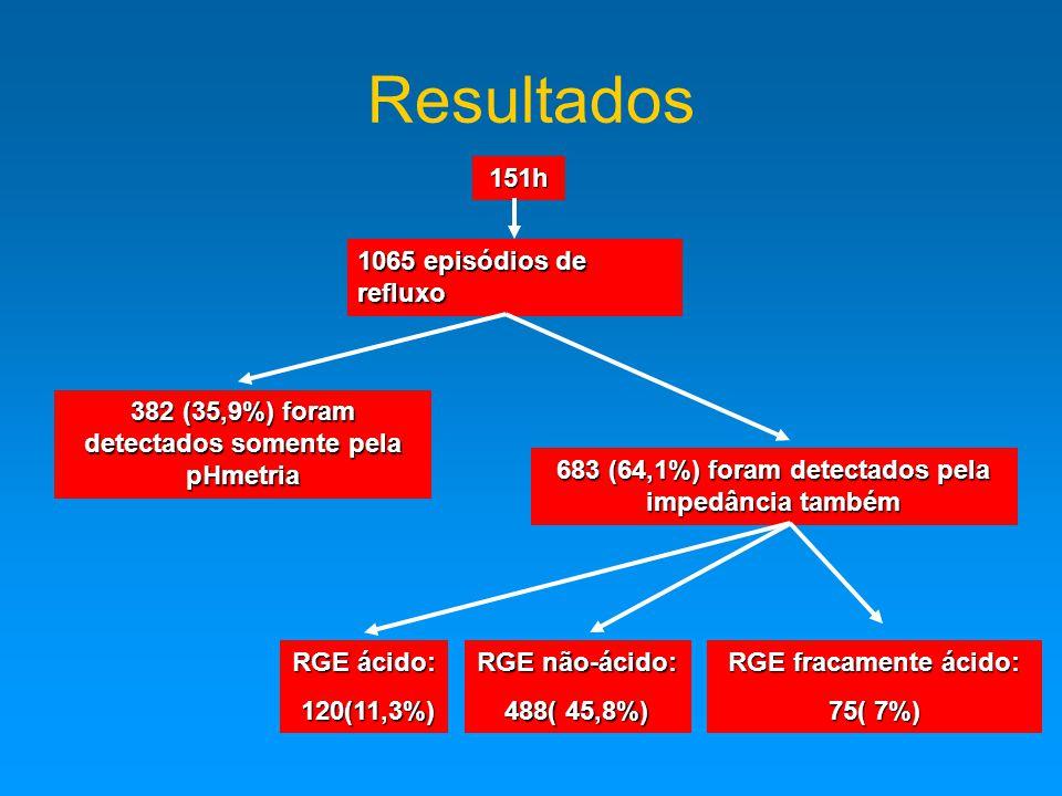 Resultados 151h 1065 episódios de refluxo 382 (35,9%) foram detectados somente pela pHmetria 683 (64,1%) foram detectados pela impedância também RGE ácido: 120(11,3%) 120(11,3%) RGE não-ácido: 488( 45,8%) RGE fracamente ácido: 75( 7%)