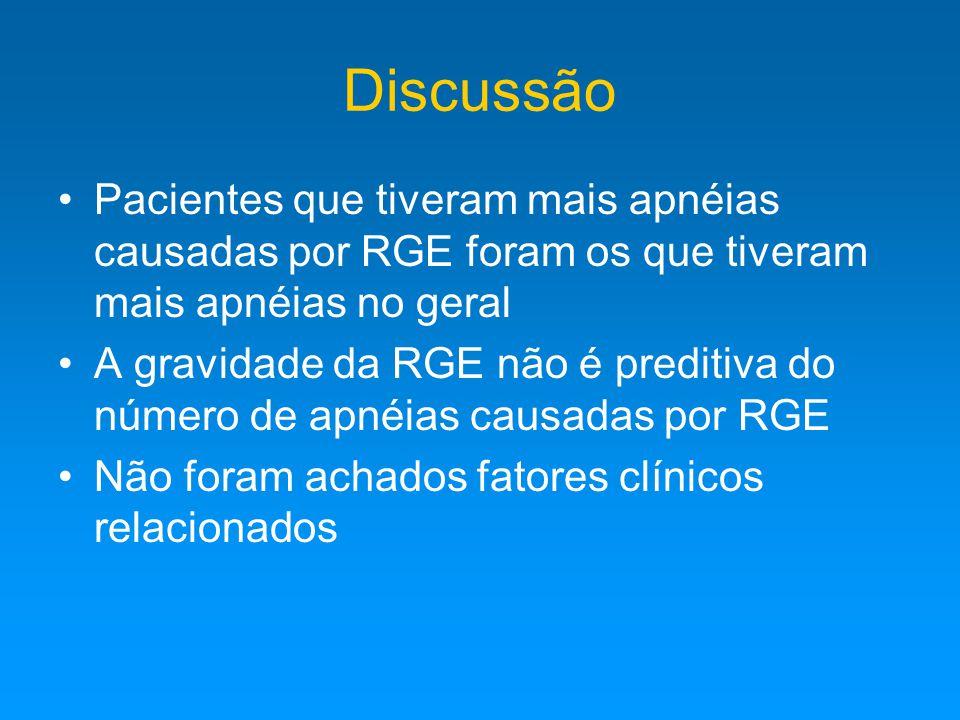 Discussão Pacientes que tiveram mais apnéias causadas por RGE foram os que tiveram mais apnéias no geral A gravidade da RGE não é preditiva do número de apnéias causadas por RGE Não foram achados fatores clínicos relacionados
