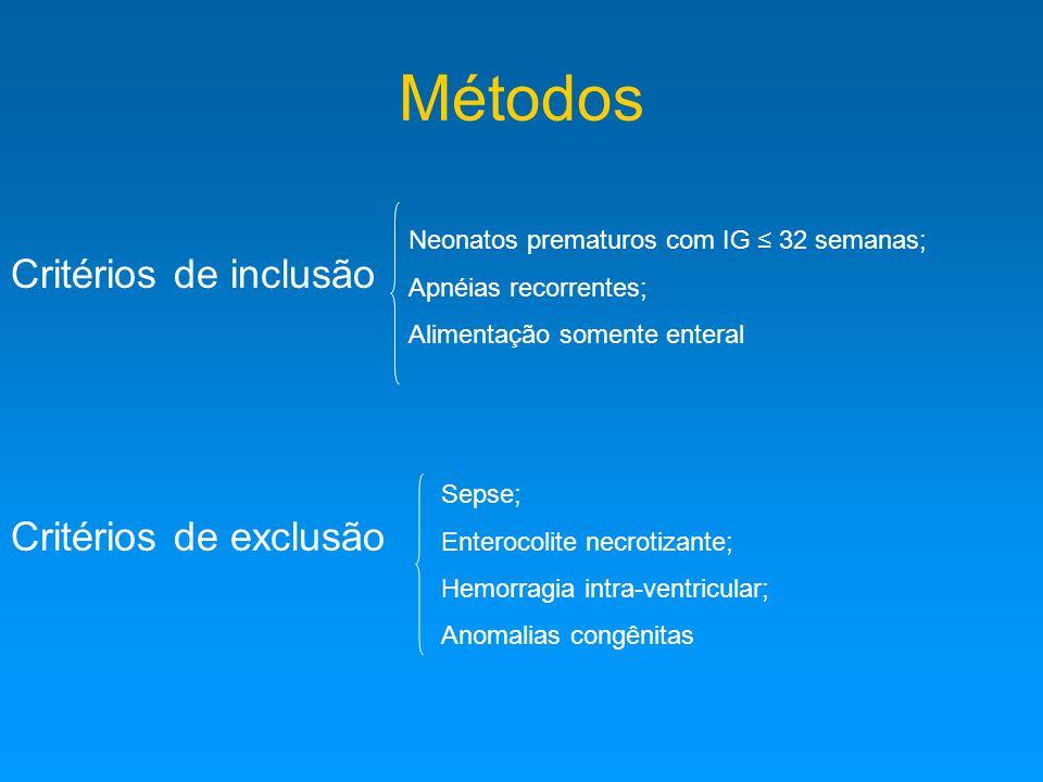 Métodos Critérios de inclusão Neonatos prematuros com IG ≤ 32 semanas; Apnéias recorrentes; Alimentação somente enteral Critérios de exclusão Sepse; Enterocolite necrotizante; Hemorragia intra-ventricular; Anomalias congênitas