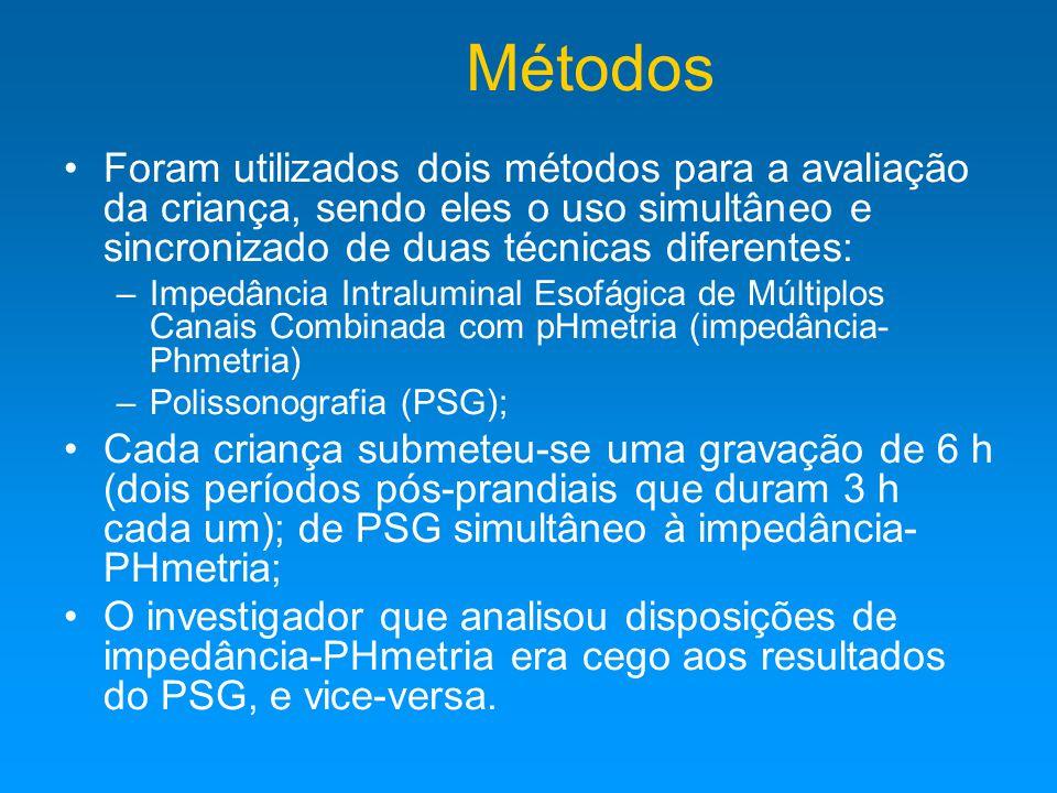 Métodos Foram utilizados dois métodos para a avaliação da criança, sendo eles o uso simultâneo e sincronizado de duas técnicas diferentes: –Impedância Intraluminal Esofágica de Múltiplos Canais Combinada com pHmetria (impedância- Phmetria) –Polissonografia (PSG); Cada criança submeteu-se uma gravação de 6 h (dois períodos pós-prandiais que duram 3 h cada um); de PSG simultâneo à impedância- PHmetria; O investigador que analisou disposições de impedância-PHmetria era cego aos resultados do PSG, e vice-versa.