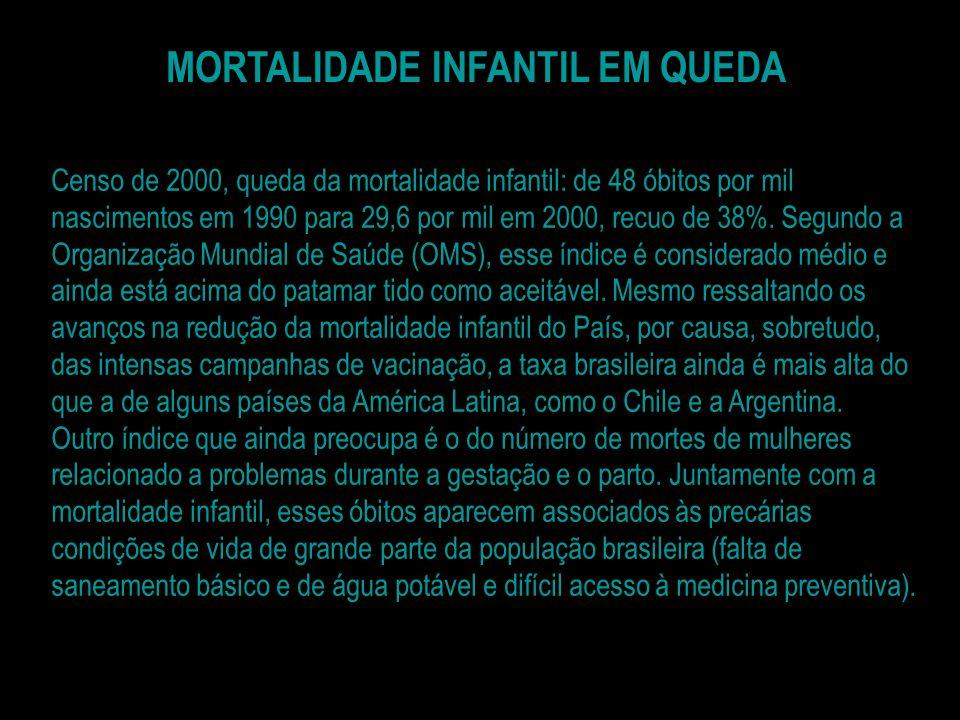 MORTALIDADE INFANTIL EM QUEDA Censo de 2000, queda da mortalidade infantil: de 48 óbitos por mil nascimentos em 1990 para 29,6 por mil em 2000, recuo de 38%.