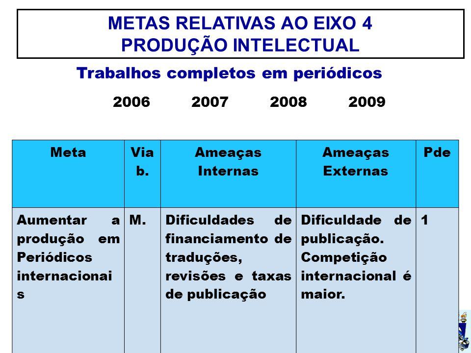 UFSM METAS RELATIVAS AO EIXO 4 PRODUÇÃO INTELECTUAL Meta Via b.