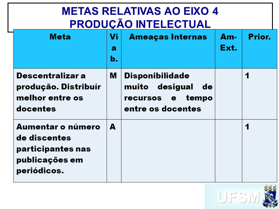 UFSM METAS RELATIVAS AO EIXO 4 PRODUÇÃO INTELECTUAL Meta Vi a b.