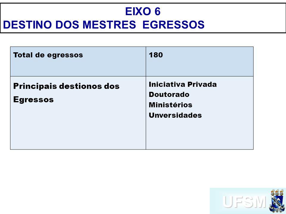 UFSM EIXO 6 DESTINO DOS MESTRES EGRESSOS Total de egressos180 Principais destionos dos Egressos Iniciativa Privada Doutorado Ministérios Unversidades