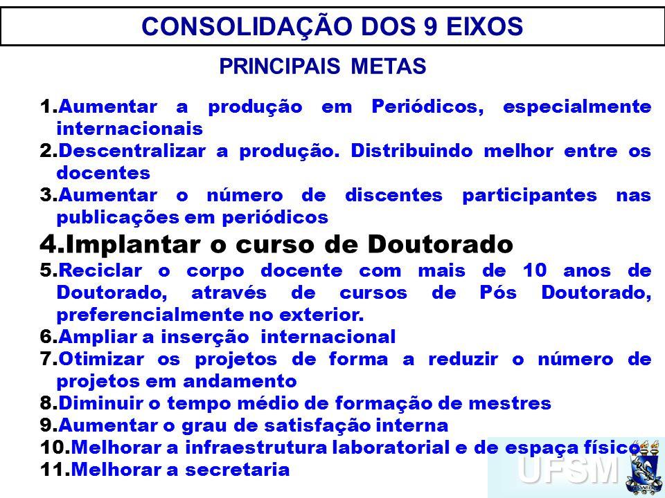 UFSM CONSOLIDAÇÃO DOS 9 EIXOS PRINCIPAIS METAS 1.Aumentar a produção em Periódicos, especialmente internacionais 2.Descentralizar a produção.
