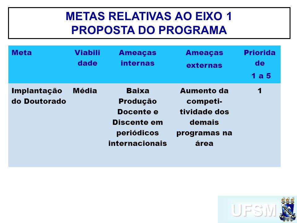 UFSM METAS RELATIVAS AO EIXO 9 INSERÇÃO SOCIAL MetaViabilidadePrioridade 1 a 5 Ampliar a atual insercao regionalAlta2 Ampliar a insercao internacionalMédia1