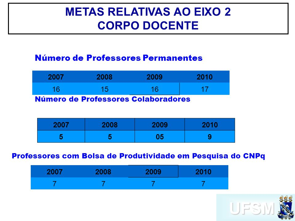 UFSM Número de Professores Permanentes 2007200820092010 16151617 Número de Professores Colaboradores 2007200820092010 55059 Professores com Bolsa de Produtividade em Pesquisa do CNPq 2007200820092010 7777 METAS RELATIVAS AO EIXO 2 CORPO DOCENTE