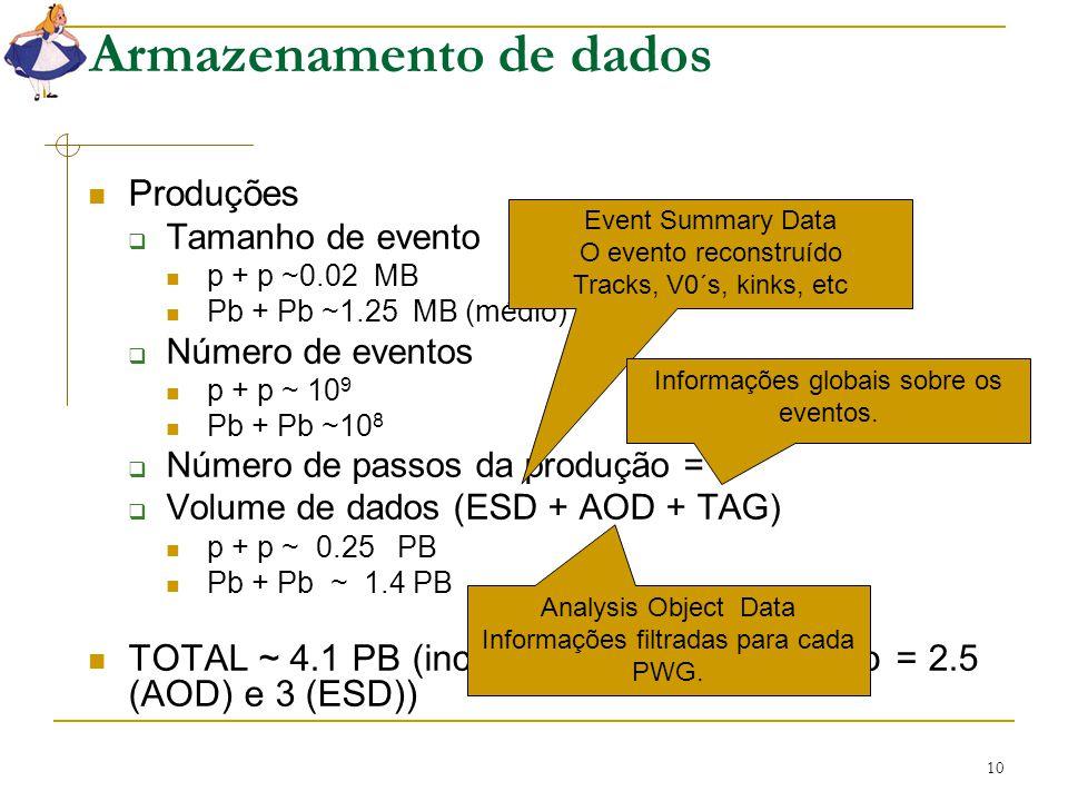 10 Armazenamento de dados Produções  Tamanho de evento p + p ~0.02 MB Pb + Pb ~1.25 MB (médio)  Número de eventos p + p ~ 10 9 Pb + Pb ~10 8  Númer