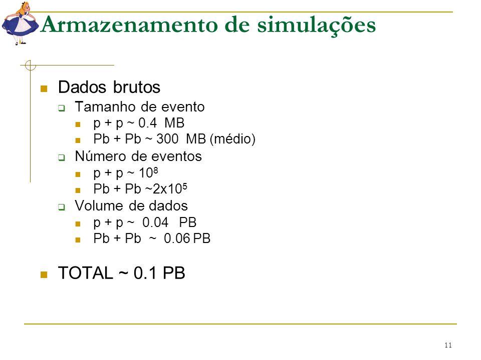 11 Armazenamento de simulações Dados brutos  Tamanho de evento p + p ~ 0.4 MB Pb + Pb ~ 300 MB (médio)  Número de eventos p + p ~ 10 8 Pb + Pb ~2x10