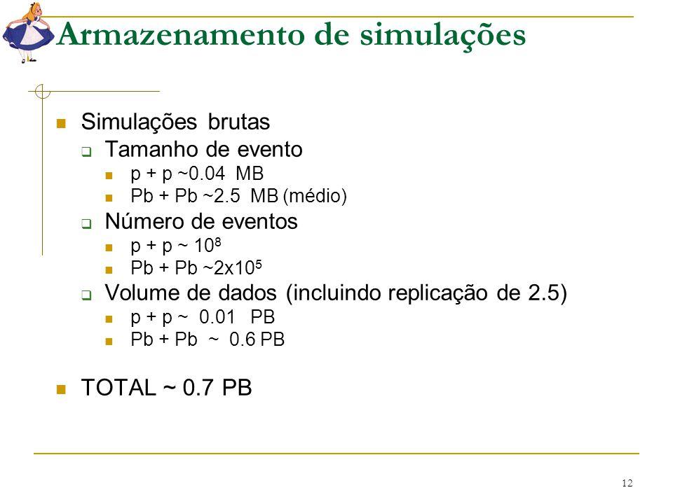 12 Armazenamento de simulações Simulações brutas  Tamanho de evento p + p ~0.04 MB Pb + Pb ~2.5 MB (médio)  Número de eventos p + p ~ 10 8 Pb + Pb ~