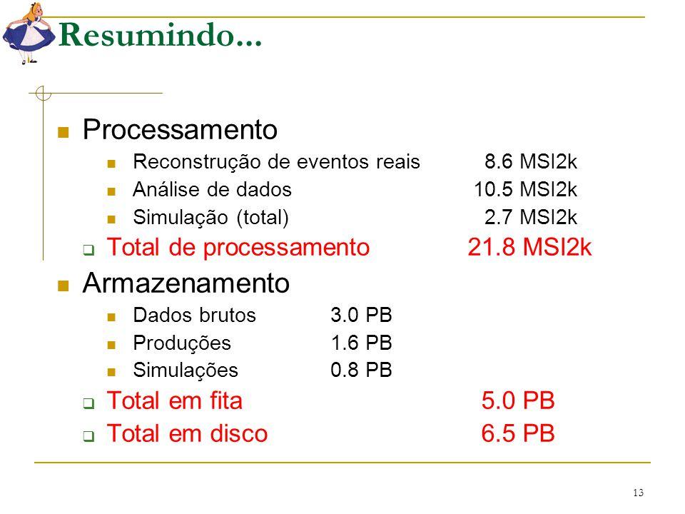 13 Resumindo... Processamento Reconstrução de eventos reais 8.6 MSI2k Análise de dados 10.5 MSI2k Simulação (total) 2.7 MSI2k  Total de processamento